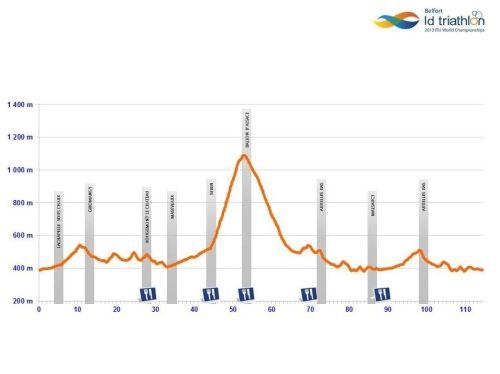 profil biciklističke staze